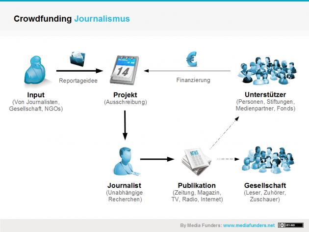 Crowdfunding Journalismus