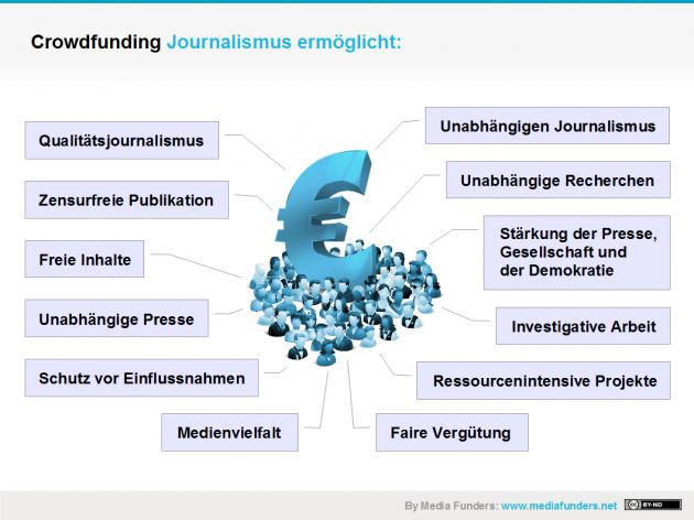 Crowdfunding Journalismus stärkt die vierte Gewalt