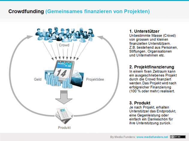 Crowdfunding Ablauf