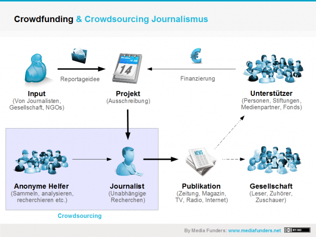 Crowdfunding und Crowdsourcing Journalismus